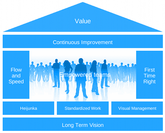 lean principles of managing projects It can improve how a team works together, inventory management, and even client interaction  using lean principles can create huge improvements in efficiency.